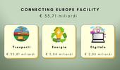 Connecting Europe Facility - credit FASI