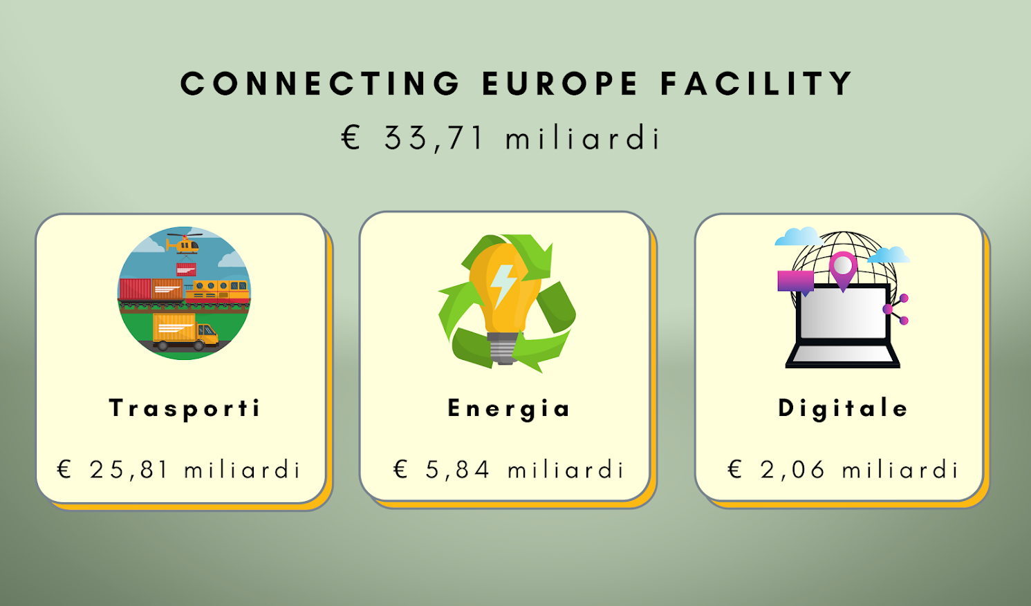 Connecting Europe Facility - credit FASI