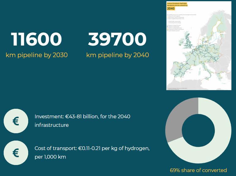 Grafica di: European Hydrogen Backbone